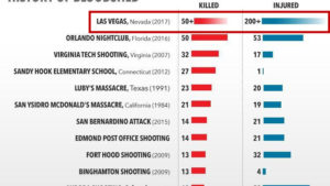 The Las Vegas Massacre is the deadliest shooting on American soil to date.